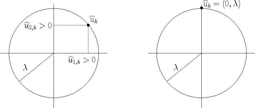 Figure 2 for On-the-fly Approximation of Multivariate Total Variation Minimization