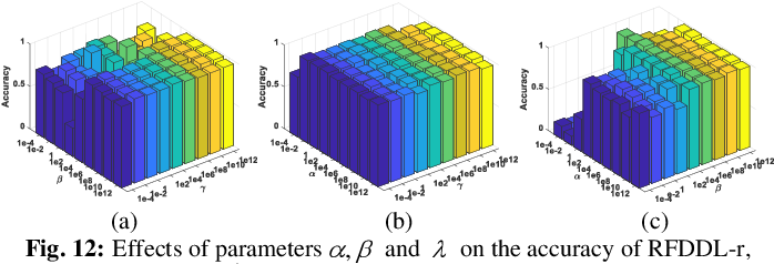 Figure 3 for Joint Subspace Recovery and Enhanced Locality Driven Robust Flexible Discriminative Dictionary Learning