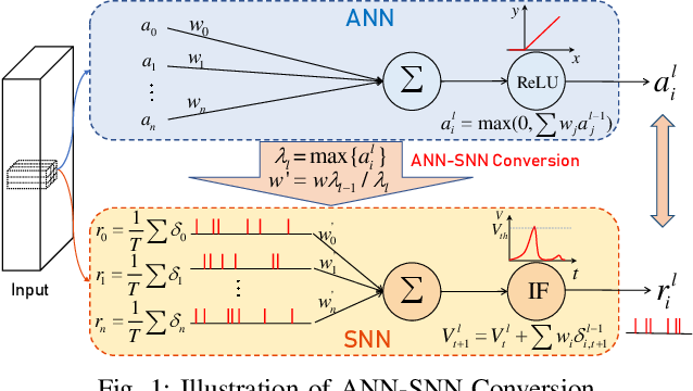 Figure 1 for BSNN: Towards Faster and Better Conversion of Artificial Neural Networks to Spiking Neural Networks with Bistable Neurons