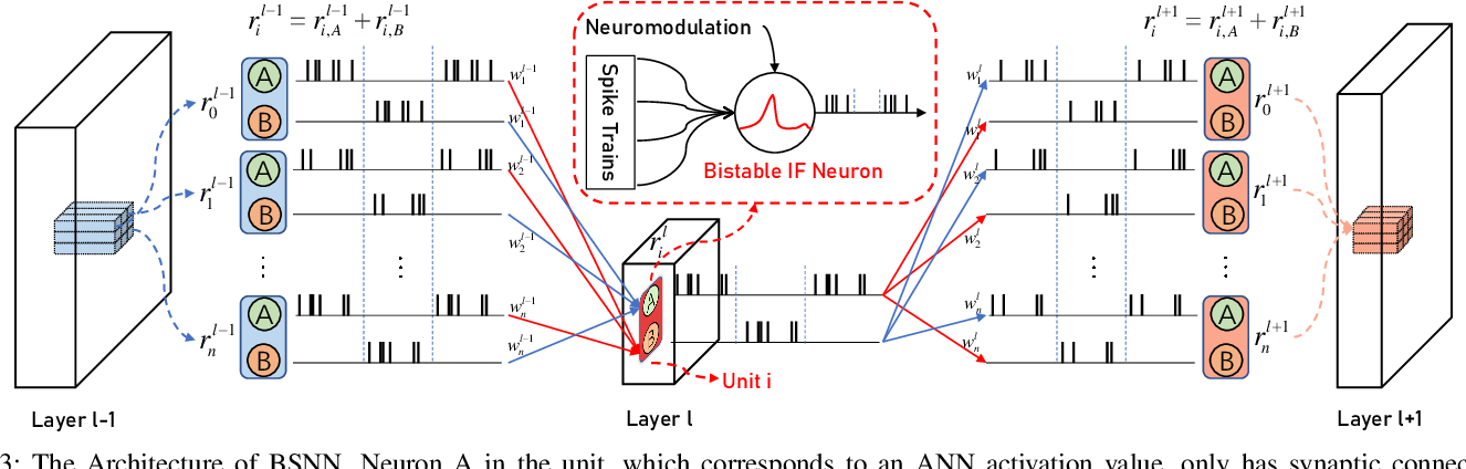 Figure 3 for BSNN: Towards Faster and Better Conversion of Artificial Neural Networks to Spiking Neural Networks with Bistable Neurons
