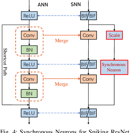 Figure 4 for BSNN: Towards Faster and Better Conversion of Artificial Neural Networks to Spiking Neural Networks with Bistable Neurons