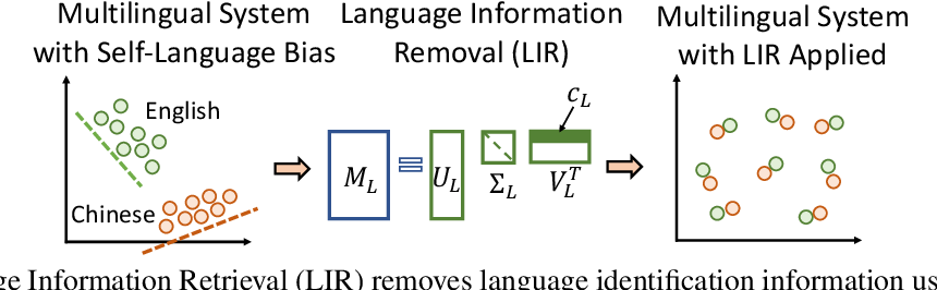 Figure 1 for A Simple and Effective Method To Eliminate the Self Language Bias in Multilingual Representations