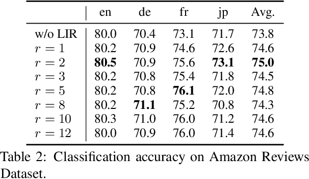 Figure 4 for A Simple and Effective Method To Eliminate the Self Language Bias in Multilingual Representations