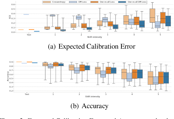 Figure 2 for Revisiting One-vs-All Classifiers for Predictive Uncertainty and Out-of-Distribution Detection in Neural Networks