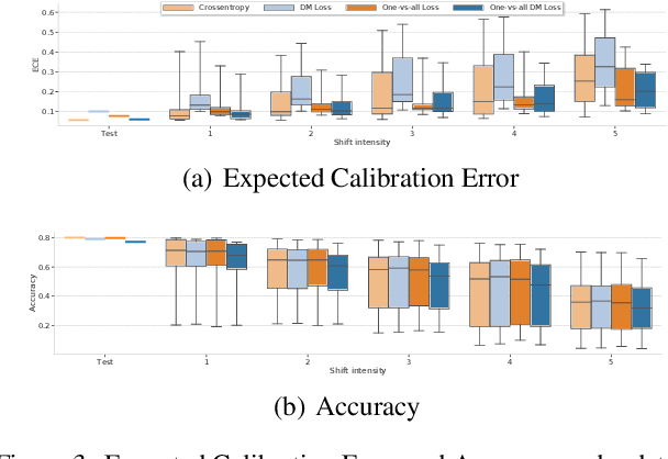 Figure 3 for Revisiting One-vs-All Classifiers for Predictive Uncertainty and Out-of-Distribution Detection in Neural Networks