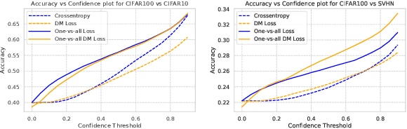 Figure 4 for Revisiting One-vs-All Classifiers for Predictive Uncertainty and Out-of-Distribution Detection in Neural Networks