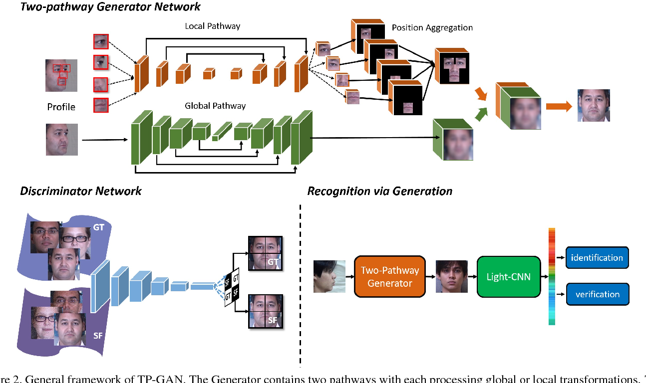 Figure 3 for Beyond Face Rotation: Global and Local Perception GAN for Photorealistic and Identity Preserving Frontal View Synthesis