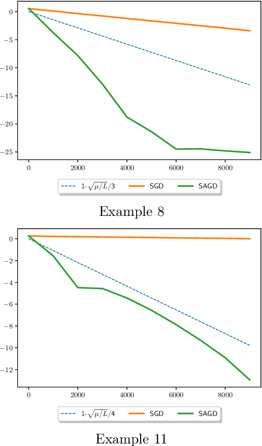 Figure 1 for Mixing of Stochastic Accelerated Gradient Descent