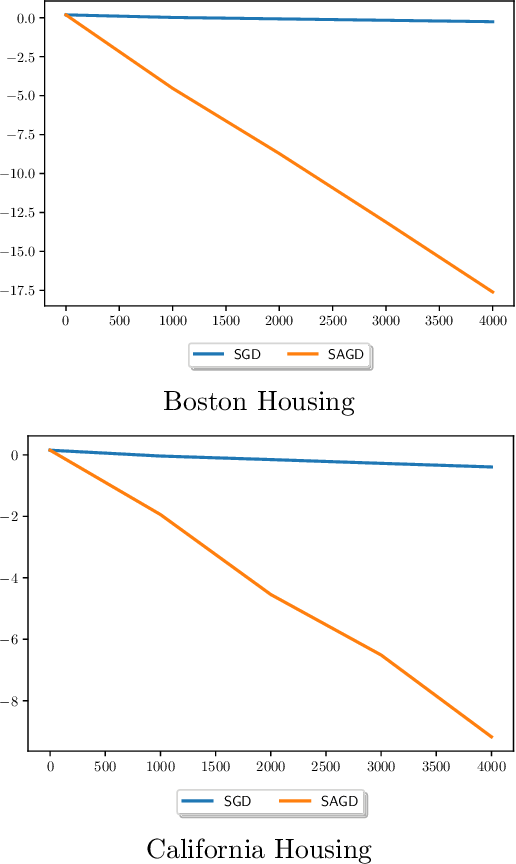 Figure 2 for Mixing of Stochastic Accelerated Gradient Descent