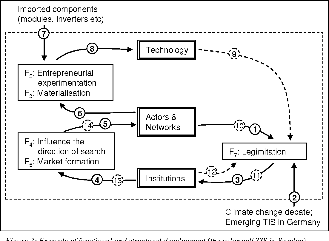 Figure 2 From Legitimation And Development Of Positive