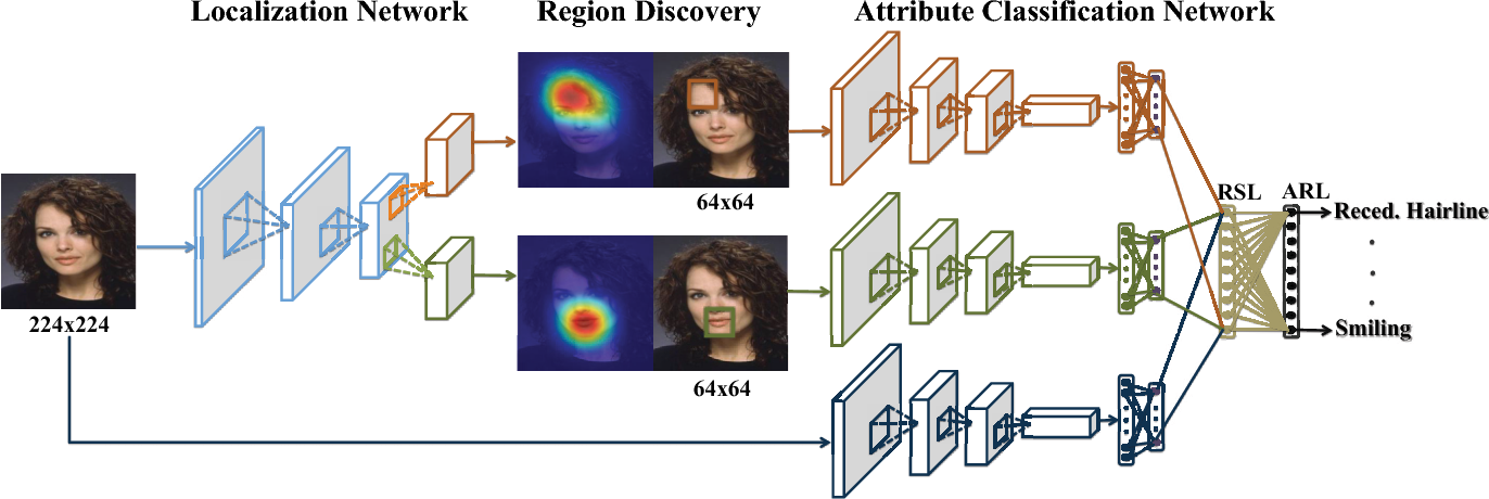 Figure 1 for A Deep Cascade Network for Unaligned Face Attribute Classification