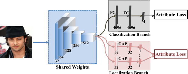 Figure 3 for A Deep Cascade Network for Unaligned Face Attribute Classification