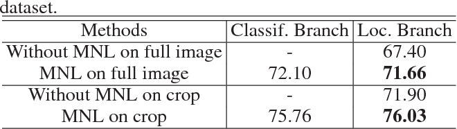 Figure 4 for A Deep Cascade Network for Unaligned Face Attribute Classification