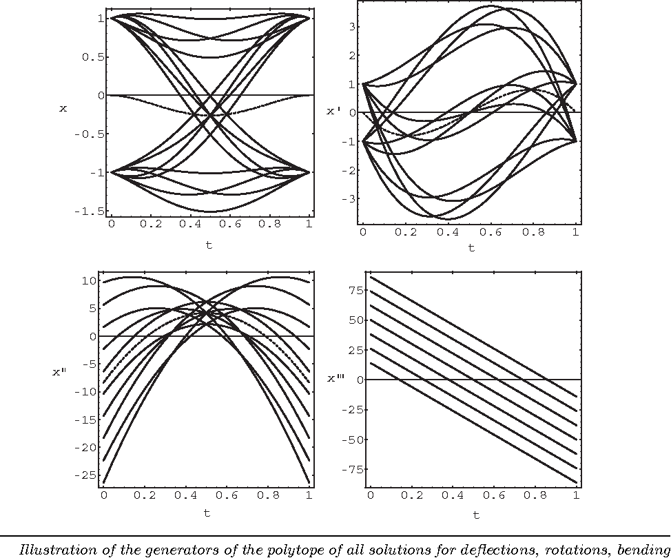 Figure 1 From Solving Ordinary Differential Equations With Range Draw Deflected Shape Shear Force And Bending Moment Diagram For All Illustration Of The Generators Polytope Solutions Deflections