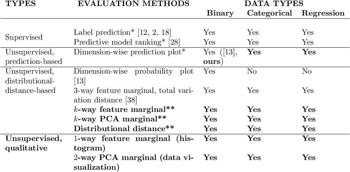 Figure 3 for Differentially Private Mixed-Type Data Generation For Unsupervised Learning