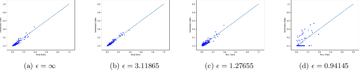Figure 4 for Differentially Private Mixed-Type Data Generation For Unsupervised Learning