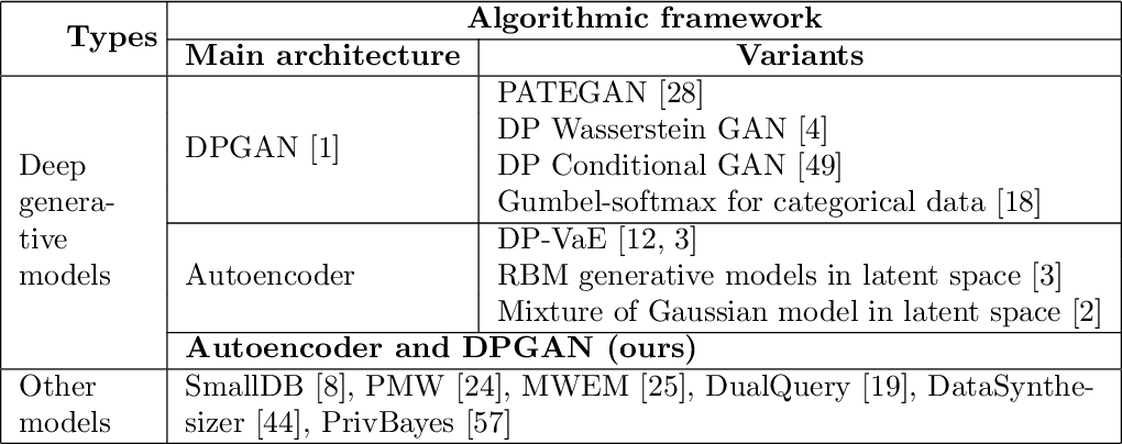 Figure 1 for Differentially Private Mixed-Type Data Generation For Unsupervised Learning