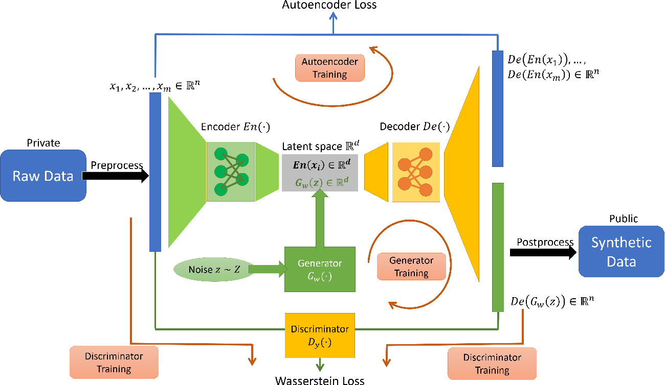 Figure 2 for Differentially Private Mixed-Type Data Generation For Unsupervised Learning