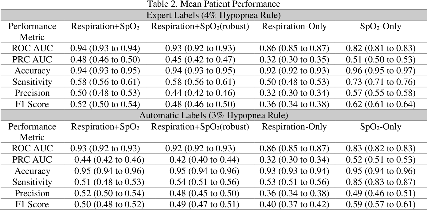 Figure 4 for Sleep Apnea and Respiratory Anomaly Detection from a Wearable Band and Oxygen Saturation