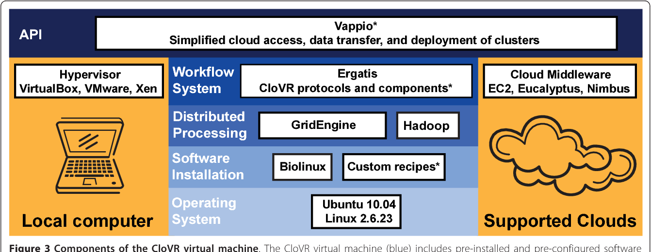 Figure 3 from CloVR: A virtual machine for automated and portable