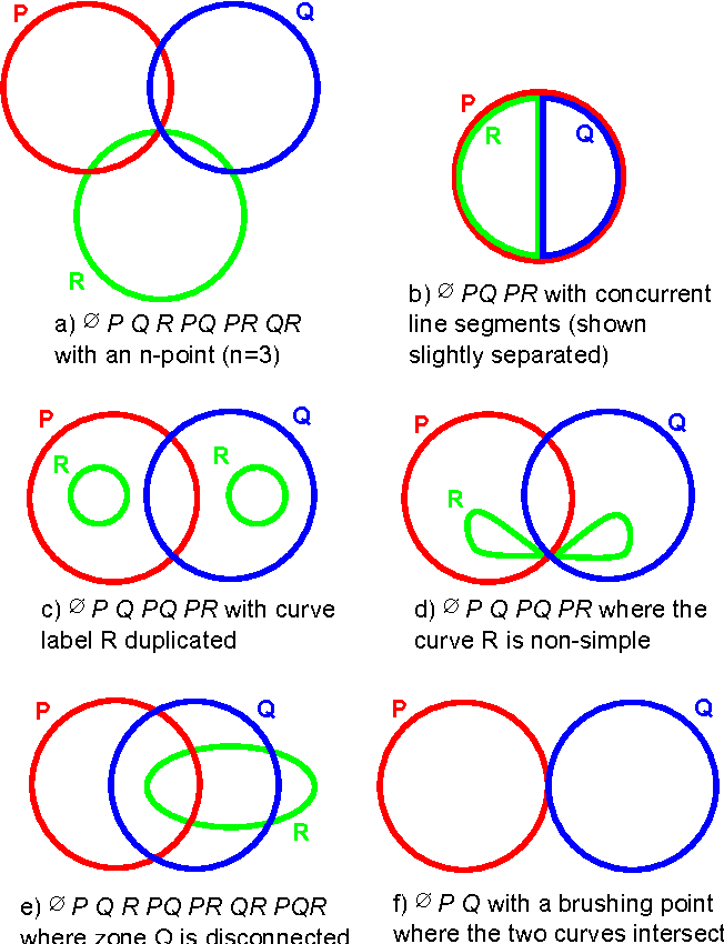 A Survey Of Euler Diagrams Semantic Scholar