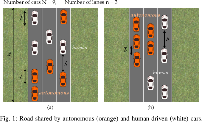 Figure 1 for Maximizing Road Capacity Using Cars that Influence People