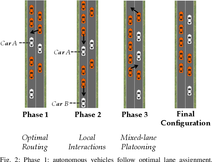 Figure 2 for Maximizing Road Capacity Using Cars that Influence People
