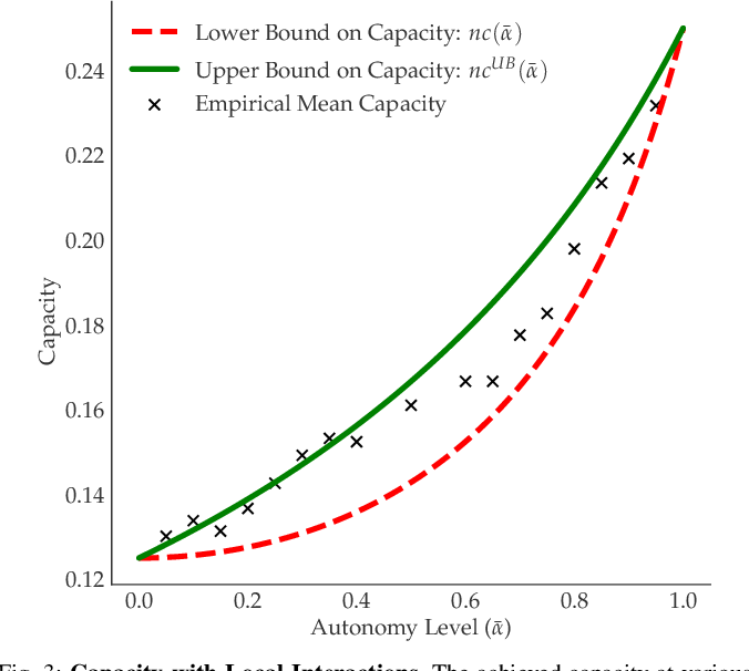 Figure 3 for Maximizing Road Capacity Using Cars that Influence People