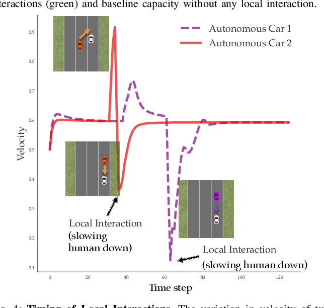 Figure 4 for Maximizing Road Capacity Using Cars that Influence People
