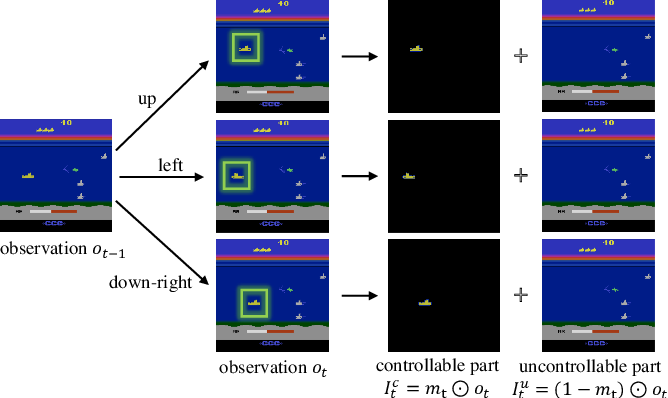 Figure 1 for Disentangling Controllable Object through Video Prediction Improves Visual Reinforcement Learning