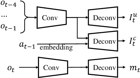 Figure 3 for Disentangling Controllable Object through Video Prediction Improves Visual Reinforcement Learning