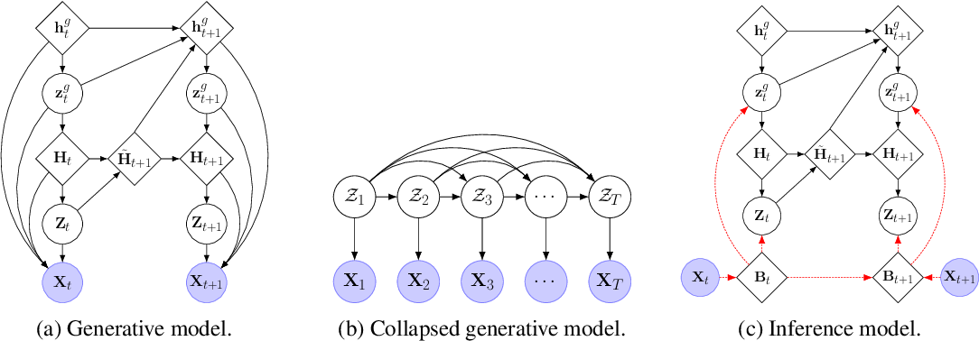 Figure 1 for Relational State-Space Model for Stochastic Multi-Object Systems