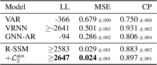 Figure 2 for Relational State-Space Model for Stochastic Multi-Object Systems