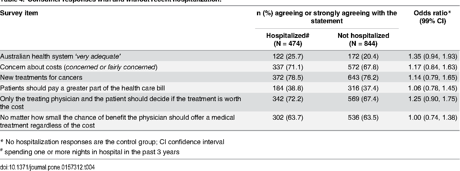 Table 4 from Health Care Spending: Changes in the