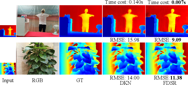 Figure 1 for Towards Fast and Accurate Real-World Depth Super-Resolution: Benchmark Dataset and Baseline
