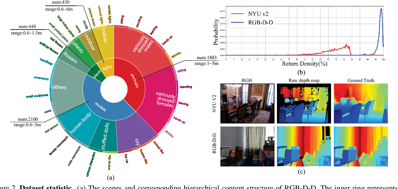 Figure 3 for Towards Fast and Accurate Real-World Depth Super-Resolution: Benchmark Dataset and Baseline