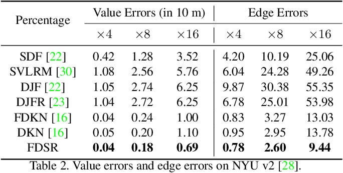 Figure 4 for Towards Fast and Accurate Real-World Depth Super-Resolution: Benchmark Dataset and Baseline