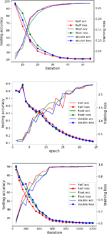 Figure 1 for Auto-Precision Scaling for Distributed Deep Learning