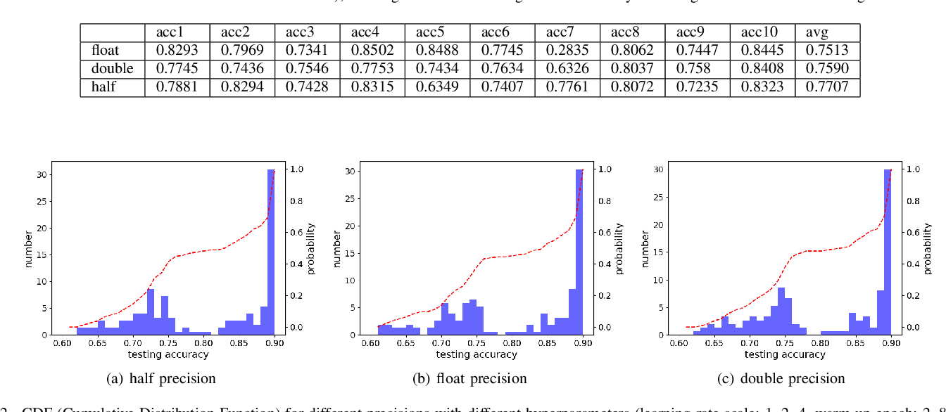 Figure 2 for Auto-Precision Scaling for Distributed Deep Learning