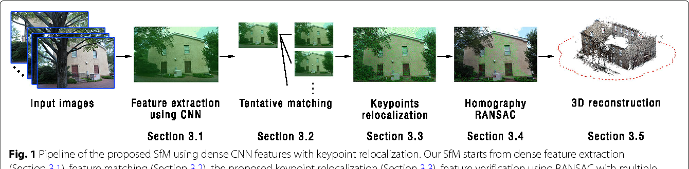 Figure 1 for Structure-from-Motion using Dense CNN Features with Keypoint Relocalization