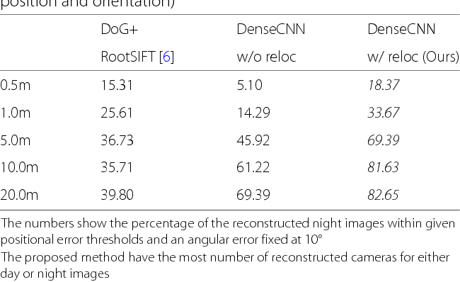 Figure 4 for Structure-from-Motion using Dense CNN Features with Keypoint Relocalization