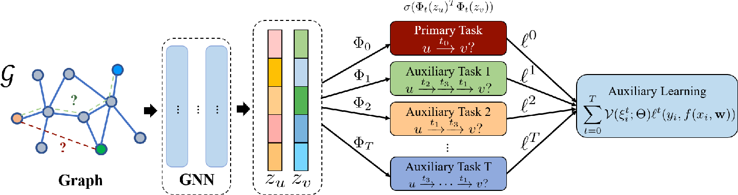 Figure 1 for Self-supervised Auxiliary Learning for Graph Neural Networks via Meta-Learning