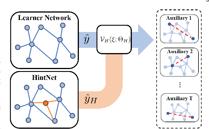 Figure 3 for Self-supervised Auxiliary Learning for Graph Neural Networks via Meta-Learning