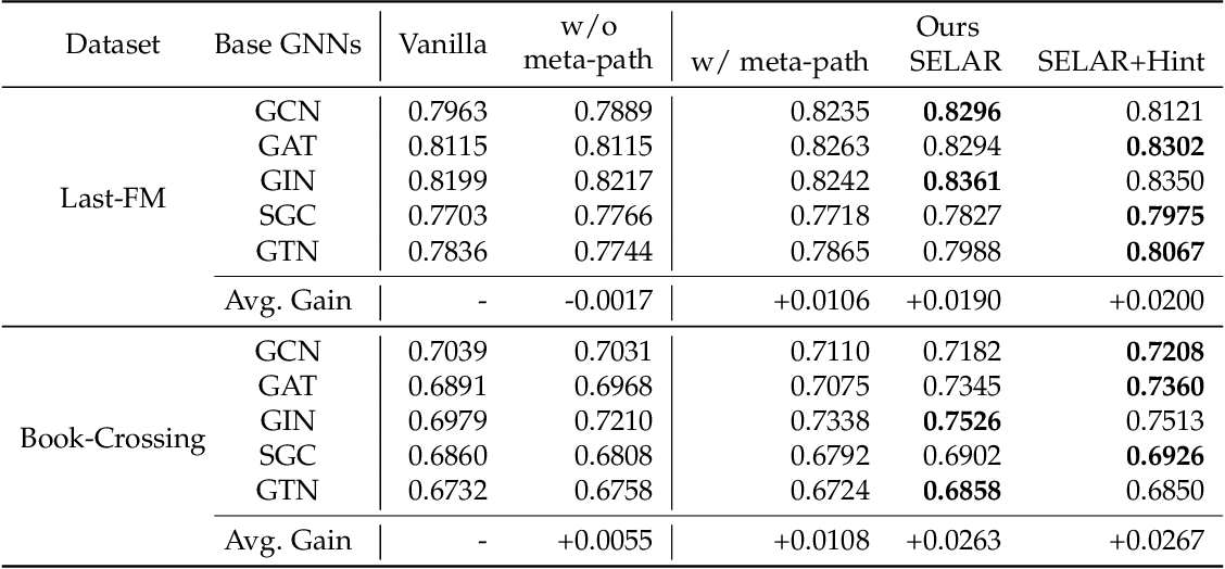 Figure 4 for Self-supervised Auxiliary Learning for Graph Neural Networks via Meta-Learning