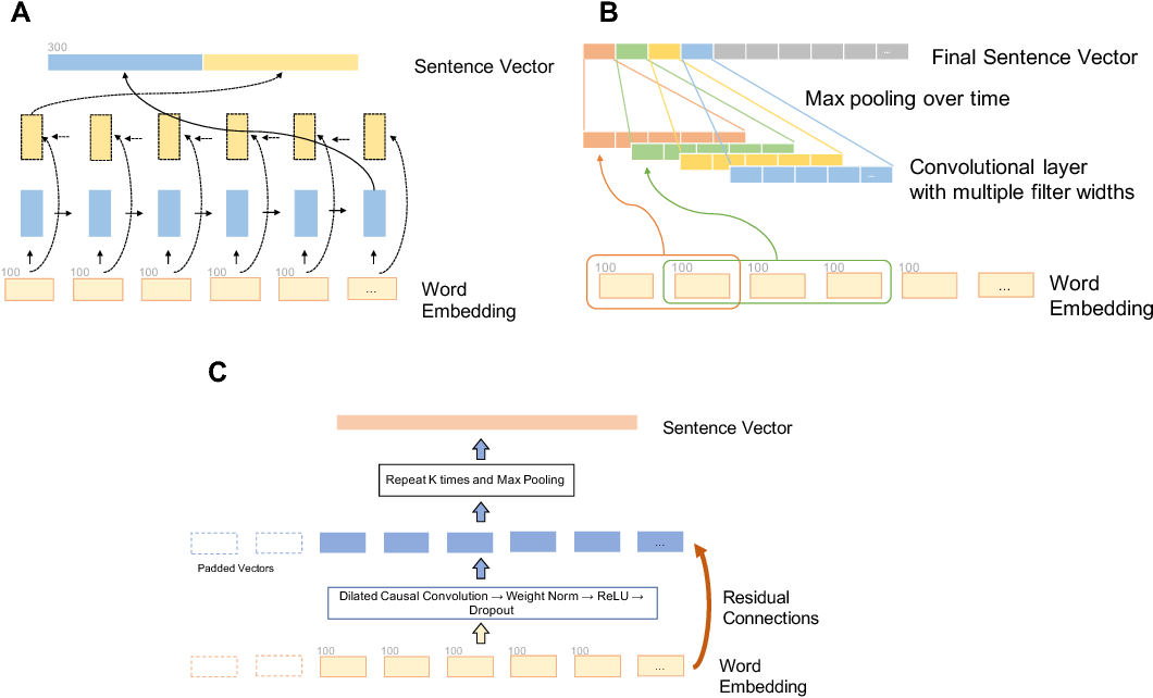 Figure 3 for HYPE: A High Performing NLP System for Automatically Detecting Hypoglycemia Events from Electronic Health Record Notes