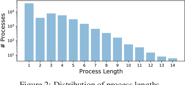 "Figure 3 for ""What Are You Trying to Do?"" Semantic Typing of Event Processes"