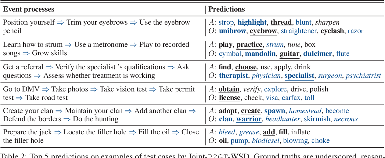 "Figure 4 for ""What Are You Trying to Do?"" Semantic Typing of Event Processes"
