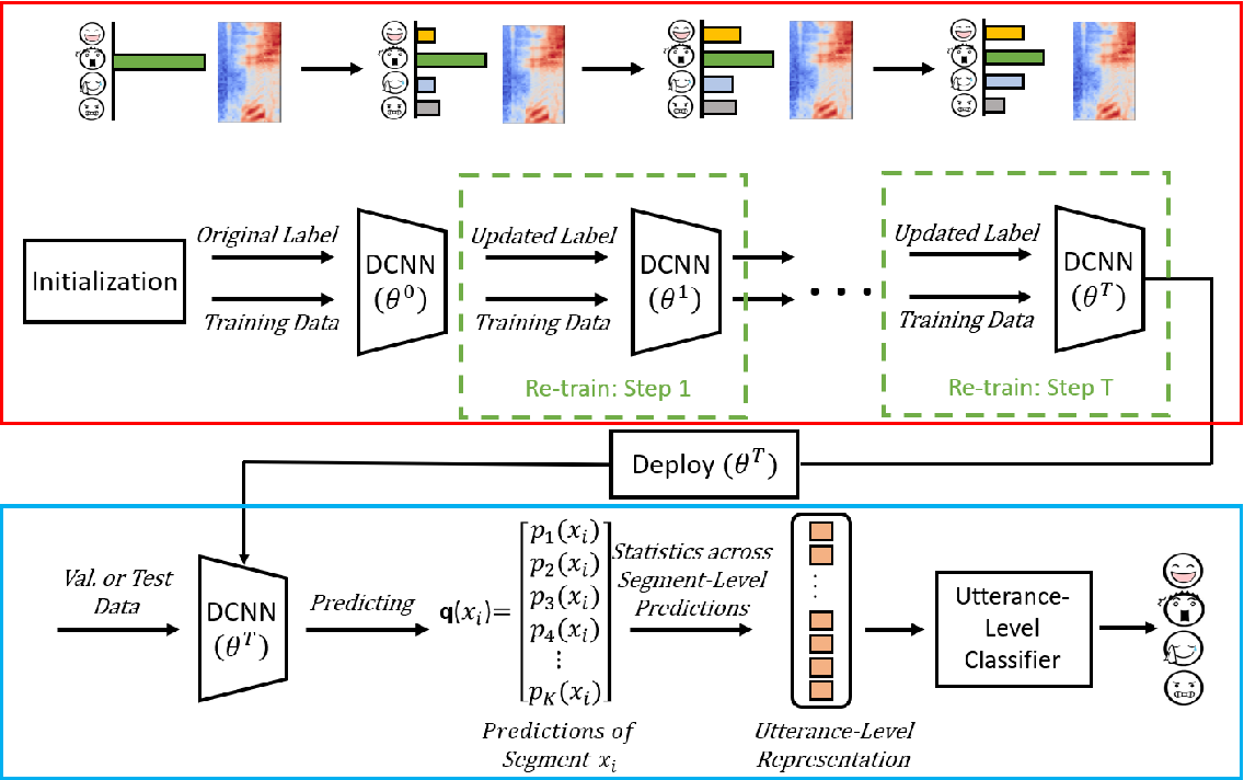 Figure 2 for Enhancing Segment-Based Speech Emotion Recognition by Deep Self-Learning