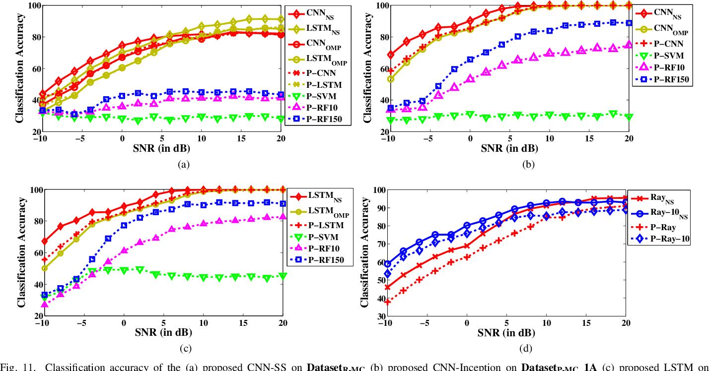 Figure 3 for SenseNet: Deep Learning based Wideband spectrum sensing and modulation classification network