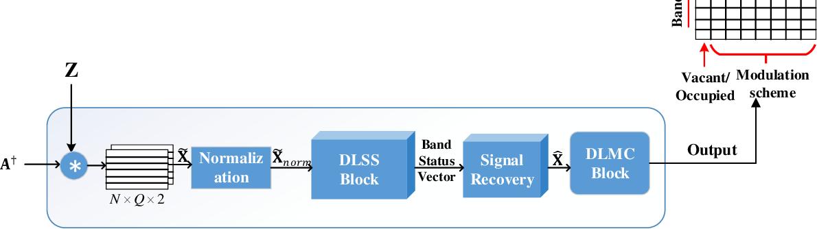 Figure 1 for SenseNet: Deep Learning based Wideband spectrum sensing and modulation classification network